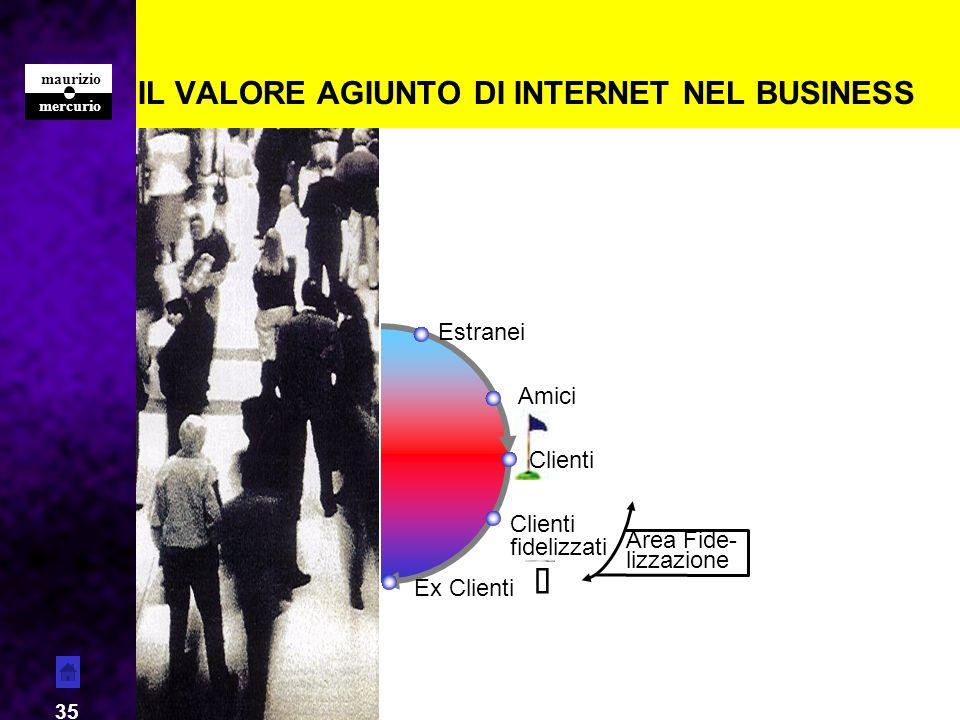 mercurio maurizio 35 IL VALORE AGIUNTO DI INTERNET NEL BUSINESS Estranei Amici Clienti fidelizzati Ex Clienti Area Fide- lizzazione