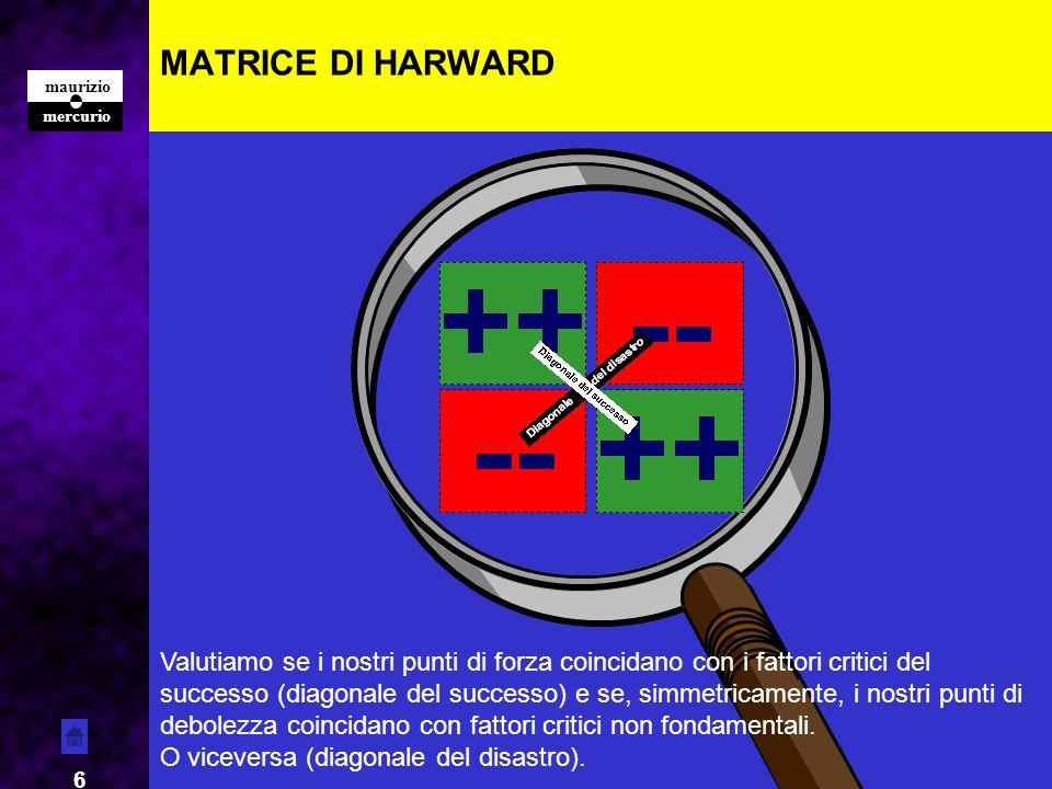 mercurio maurizio 6 MATRICE DI HARWARD Forza Valutiamo se i nostri punti di forza coincidano con i fattori critici del successo (diagonale del success