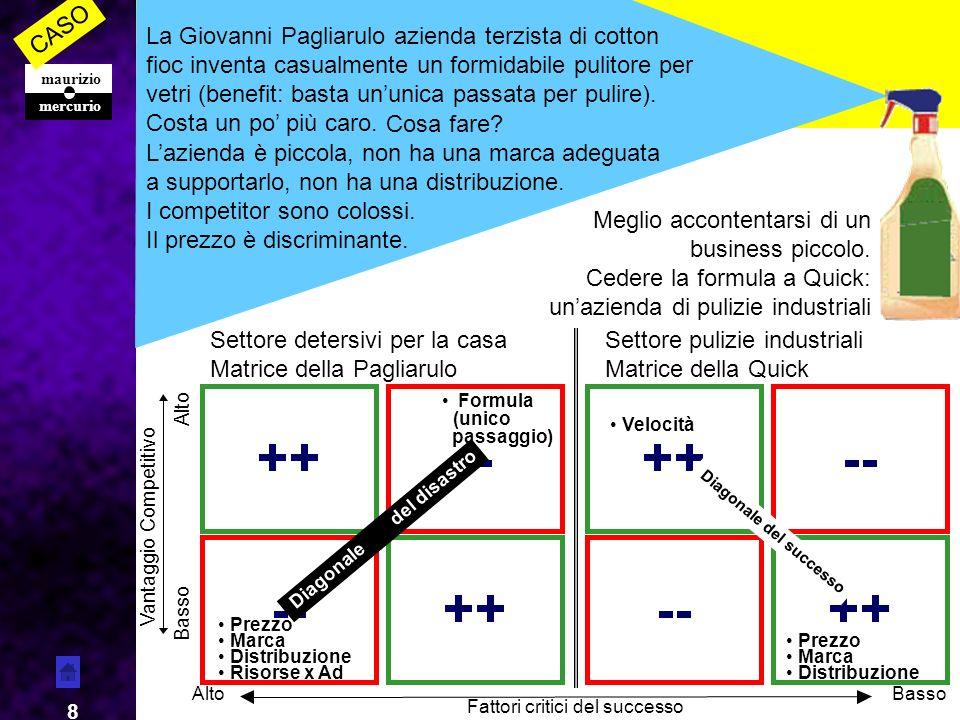 mercurio maurizio 29 I FATTORI FONDAMENTALI DELLA CONCORRENZA INDIVIDUATI DA PORTER Tratto da La strategia competitiva di M.