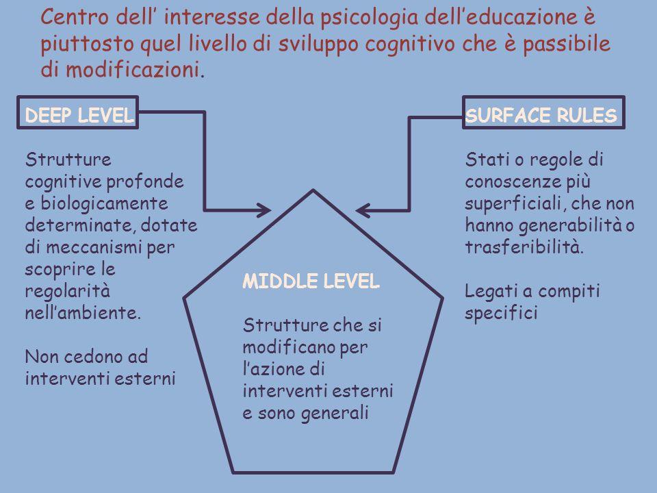 Centro dell interesse della psicologia delleducazione è piuttosto quel livello di sviluppo cognitivo che è passibile di modificazioni. DEEP LEVEL Stru