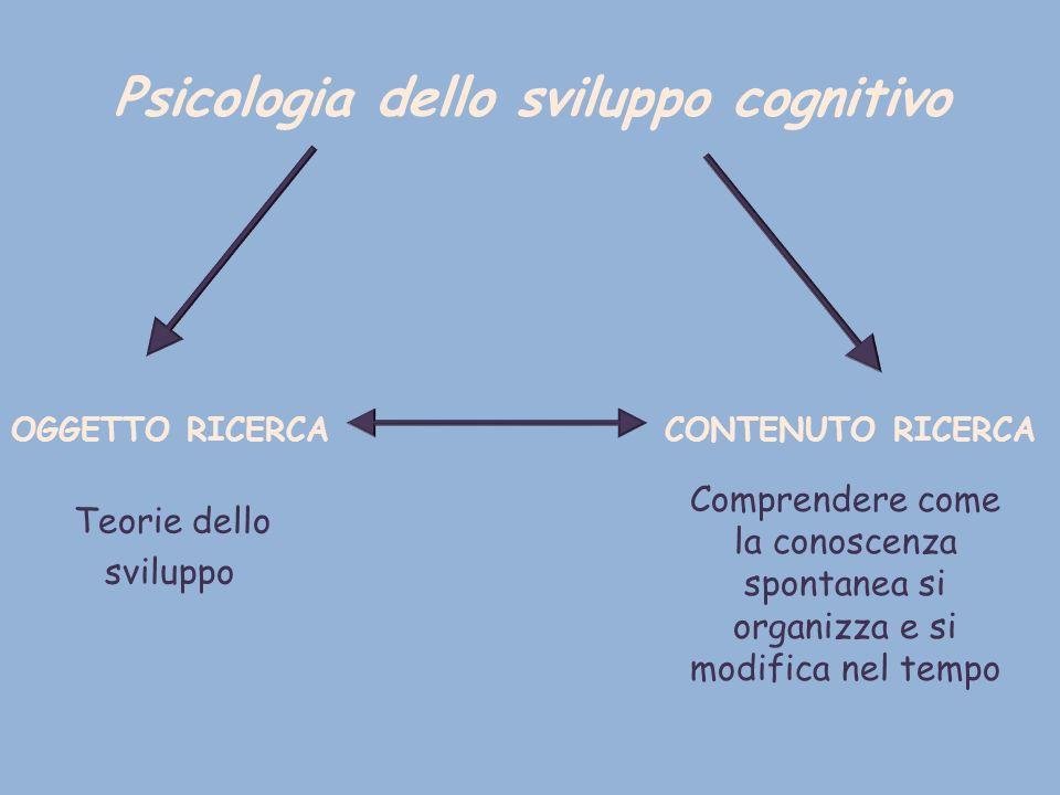 Psicologia dello sviluppo cognitivo OGGETTO RICERCA CONTENUTO RICERCA Teorie dello sviluppo Comprendere come la conoscenza spontanea si organizza e si