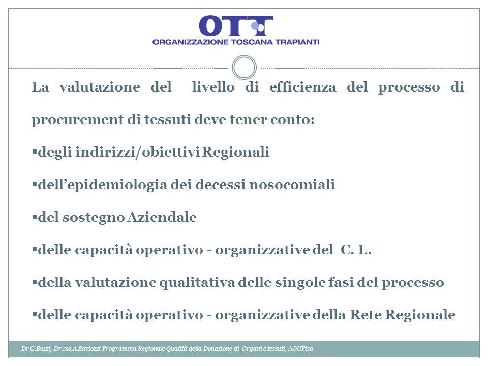 Dr G.Bozzi, Dr.ssa A.Saviozzi Programma Regionale Qualità della Donazione di Organi e tessuti, AOUPisa La valutazione del livello di efficienza del pr