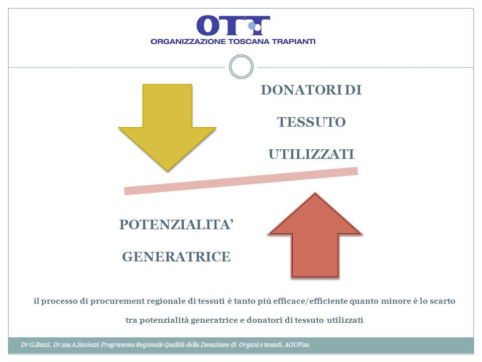 Dr G.Bozzi, Dr.ssa A.Saviozzi Programma Regionale Qualità della Donazione di Organi e tessuti, AOUPisa DONATORI DI TESSUTO UTILIZZATI POTENZIALITA GENERATRICE il processo di procurement regionale di tessuti è tanto più efficace/efficiente quanto minore è lo scarto tra potenzialità generatrice e donatori di tessuto utilizzati
