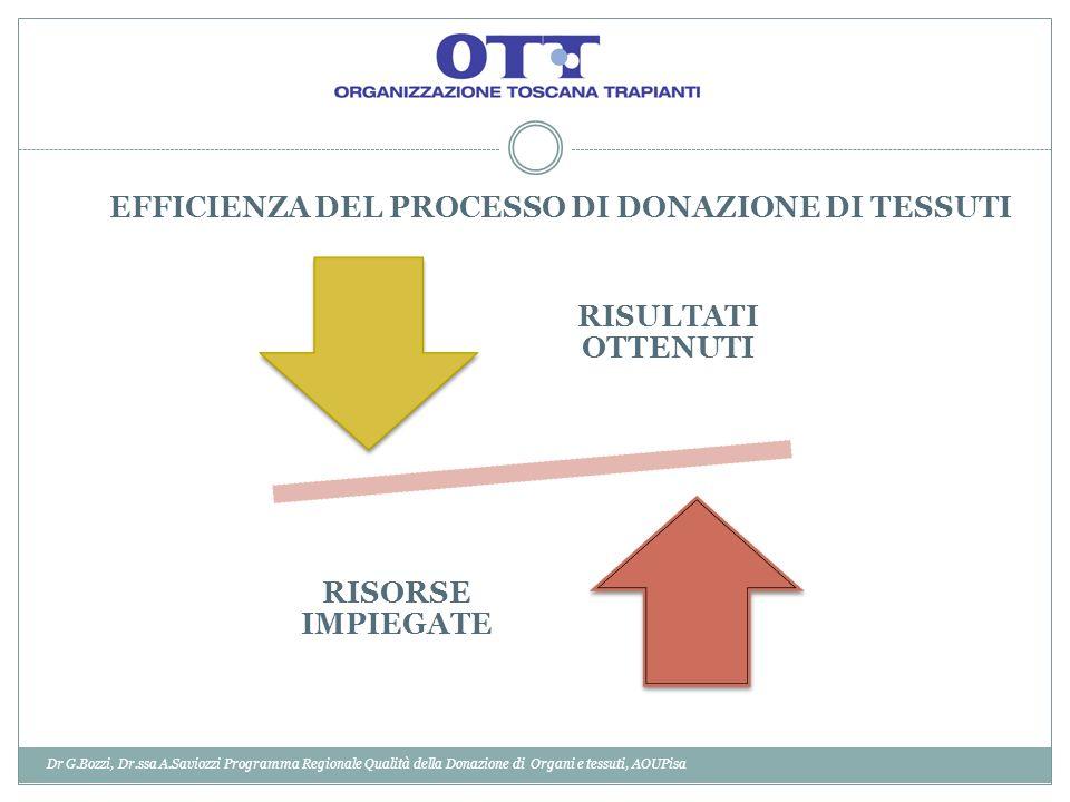 EFFICIENZA DEL PROCESSO DI DONAZIONE DI TESSUTI RISULTATI OTTENUTI RISORSE IMPIEGATE Dr G.Bozzi, Dr.ssa A.Saviozzi Programma Regionale Qualità della D