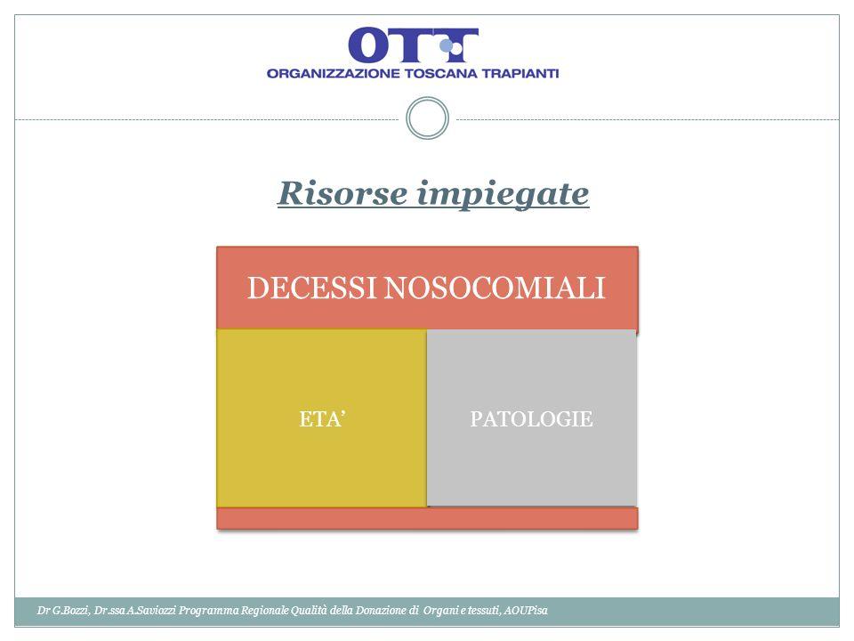 Risorse impiegate DECESSI NOSOCOMIALI ETA PATOLOGIE Dr G.Bozzi, Dr.ssa A.Saviozzi Programma Regionale Qualità della Donazione di Organi e tessuti, AOU