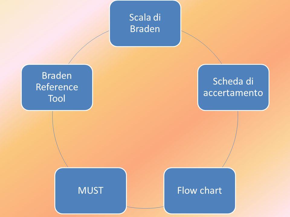 Scala di Braden Scheda di accertamento Flow chartMUST Braden Reference Tool
