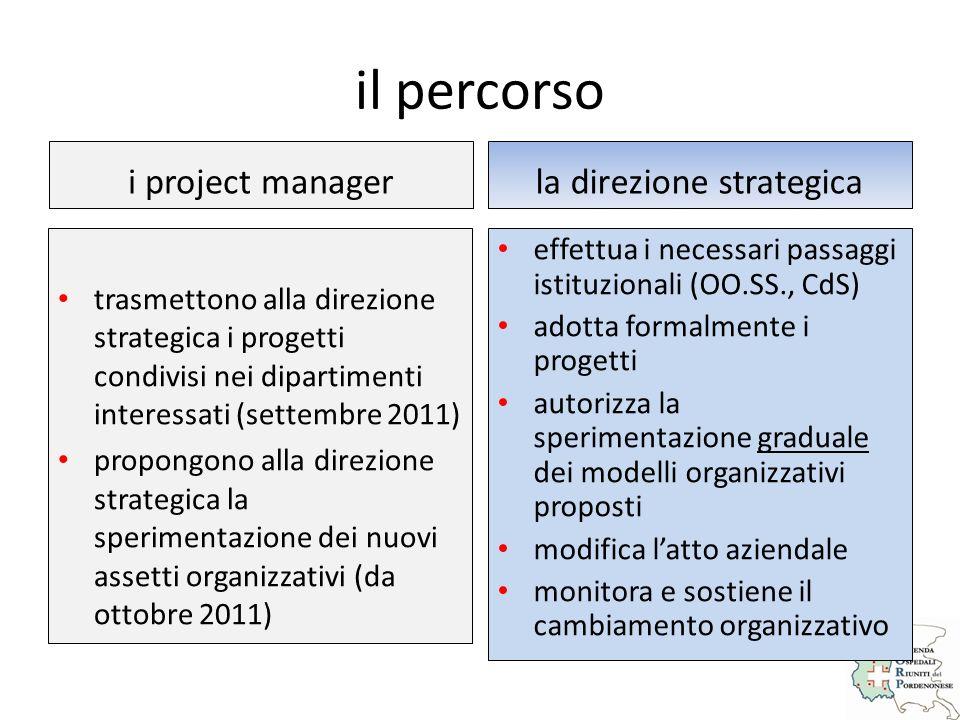 il percorso i project manager trasmettono alla direzione strategica i progetti condivisi nei dipartimenti interessati (settembre 2011) propongono alla
