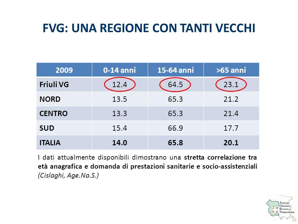 FVG: UNA REGIONE CON TANTI VECCHI 20090-14 anni15-64 anni>65 anni Friuli VG12.464.523.1 NORD13.565.321.2 CENTRO13.365.321.4 SUD15.466.917.7 ITALIA14.0