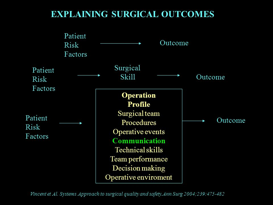 EXPLAINING SURGICAL OUTCOMES Patient Risk Factors Outcome Patient Risk Factors Surgical Skill Outcome Operation Profile Surgical team Procedures Opera