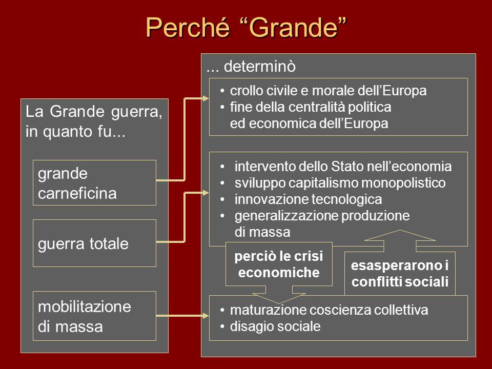 Perché Grande... determinò crollo civile e morale dellEuropa fine della centralità politica ed economica dellEuropa intervento dello Stato nelleconomi