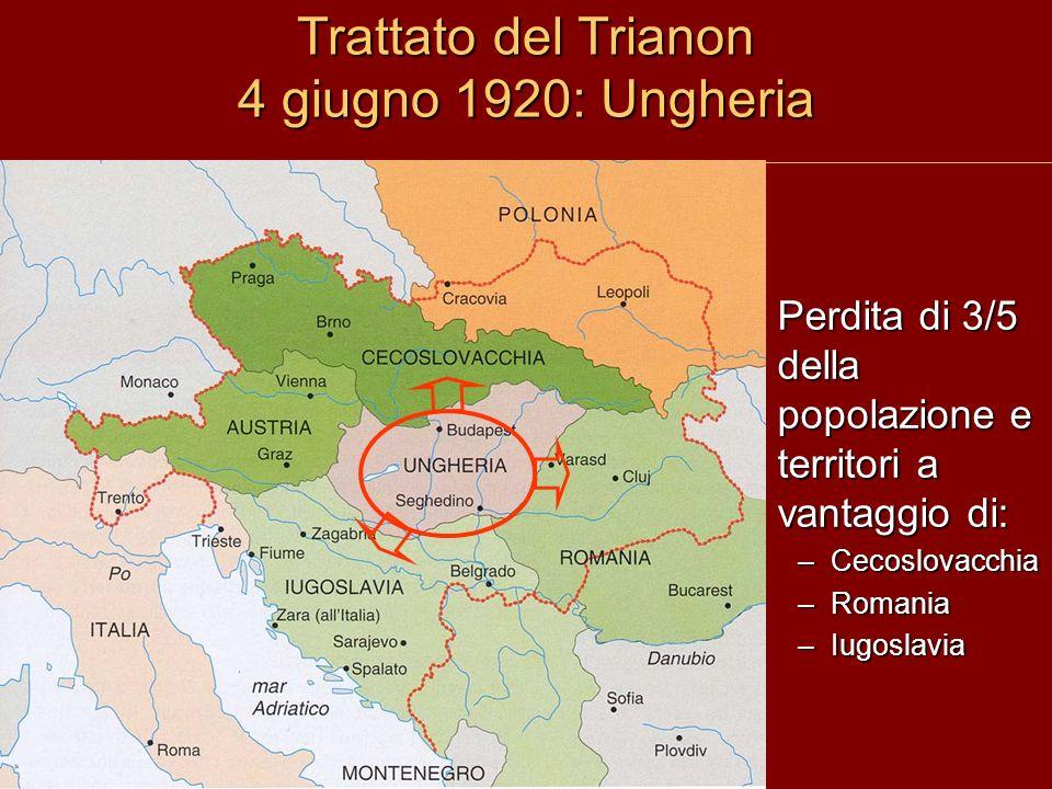 Trattato del Trianon 4 giugno 1920: Ungheria Perdita di 3/5 della popolazione e territori a vantaggio di: –Cecoslovacchia –Romania –Iugoslavia