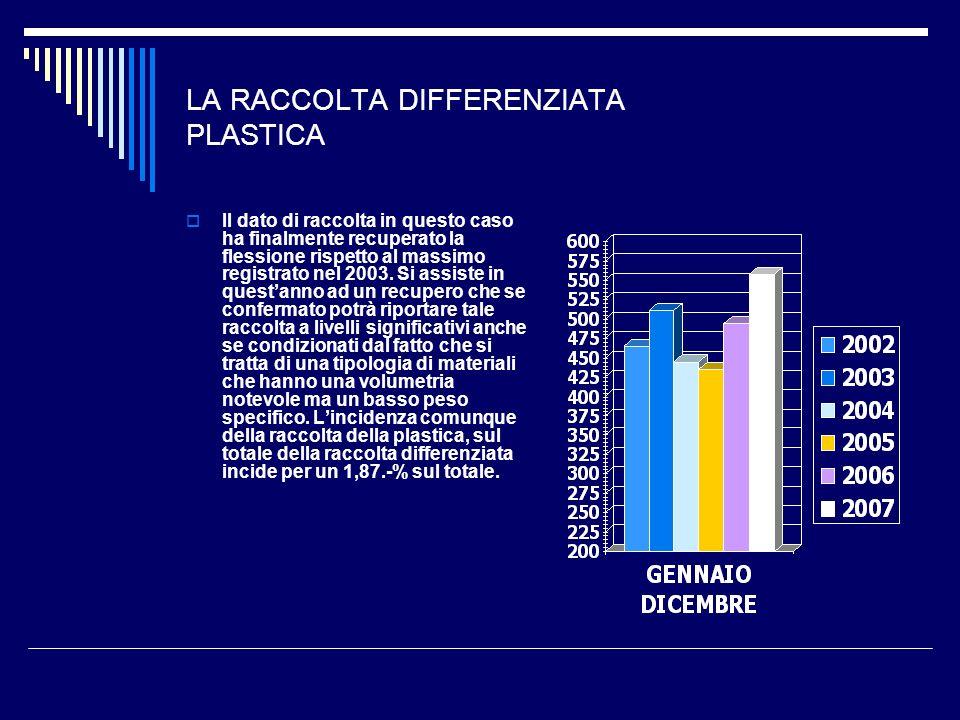 LA RACCOLTA DIFFERENZIATA PLASTICA Il dato di raccolta in questo caso ha finalmente recuperato la flessione rispetto al massimo registrato nel 2003. S