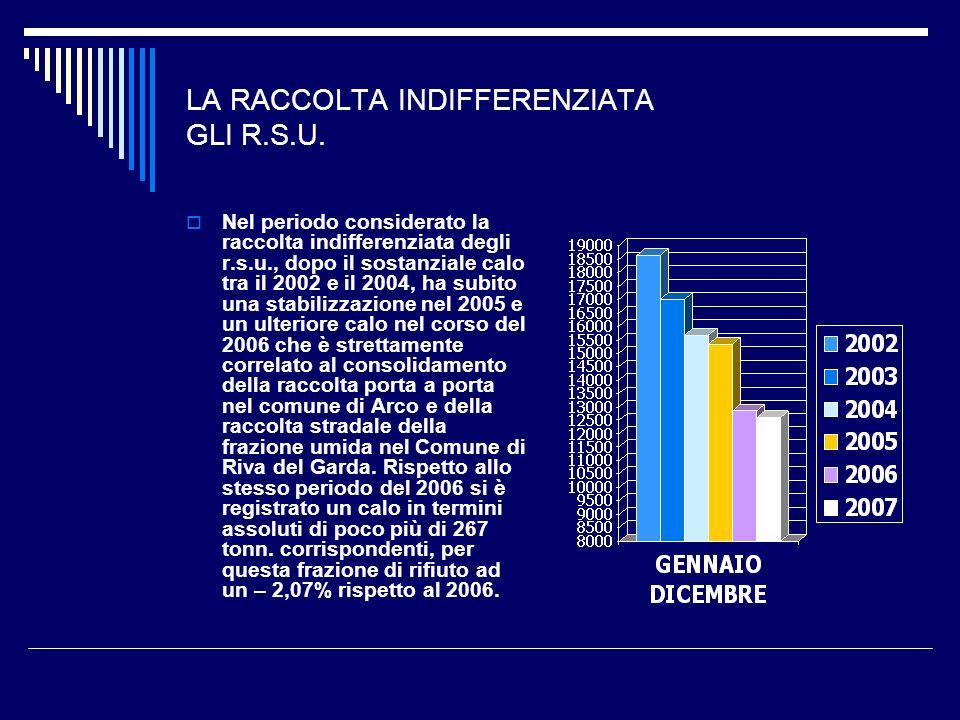 LA RACCOLTA INDIFFERENZIATA GLI R.S.U. Nel periodo considerato la raccolta indifferenziata degli r.s.u., dopo il sostanziale calo tra il 2002 e il 200