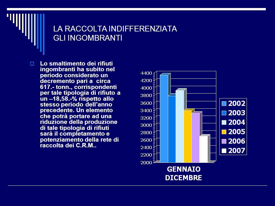 LA RACCOLTA INDIFFERENZIATA GLI INGOMBRANTI Lo smaltimento dei rifiuti ingombranti ha subito nel periodo considerato un decremento pari a circa 617.-