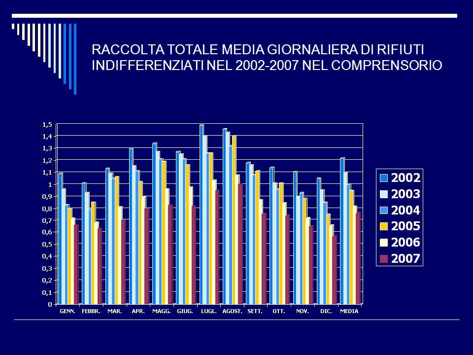 RACCOLTA TOTALE MEDIA GIORNALIERA DI RIFIUTI INDIFFERENZIATI NEL 2002-2007 NEL COMPRENSORIO