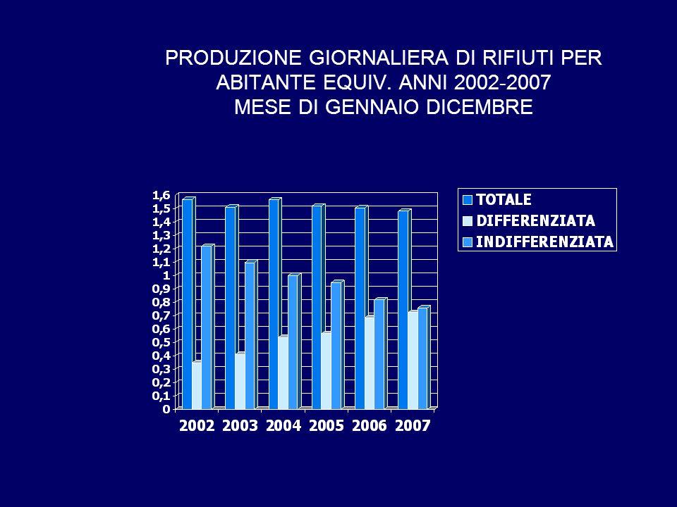 PRODUZIONE GIORNALIERA DI RIFIUTI PER ABITANTE EQUIV. ANNI 2002-2007 MESE DI GENNAIO DICEMBRE