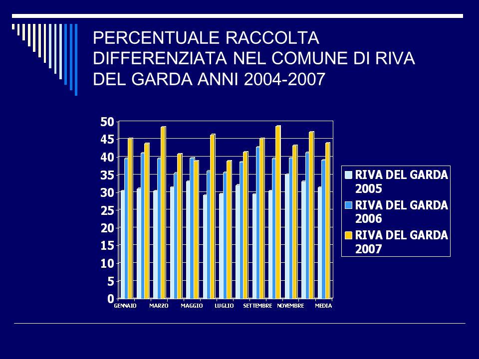 PERCENTUALE RACCOLTA DIFFERENZIATA NEL COMUNE DI RIVA DEL GARDA ANNI 2004-2007