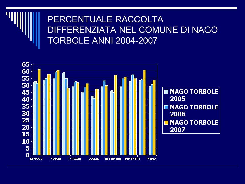 PERCENTUALE RACCOLTA DIFFERENZIATA NEL COMUNE DI NAGO TORBOLE ANNI 2004-2007