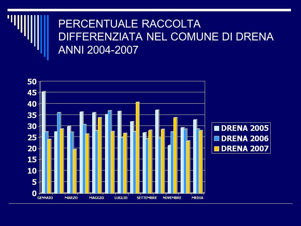 PERCENTUALE RACCOLTA DIFFERENZIATA NEL COMUNE DI DRENA ANNI 2004-2007