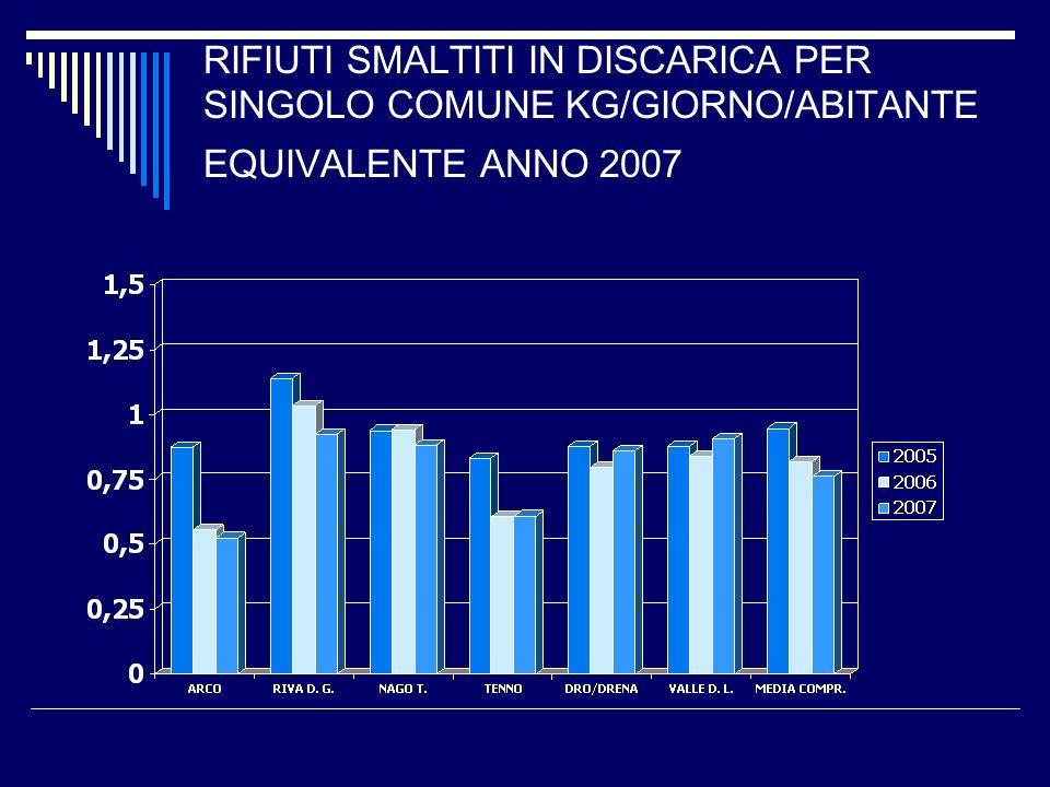 RIFIUTI SMALTITI IN DISCARICA PER SINGOLO COMUNE KG/GIORNO/ABITANTE EQUIVALENTE ANNO 2007