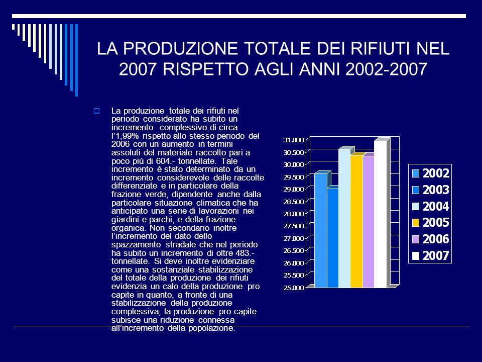 LA PRODUZIONE TOTALE DEI RIFIUTI NEL 2007 RISPETTO AGLI ANNI 2002-2007 La produzione totale dei rifiuti nel periodo considerato ha subito un increment
