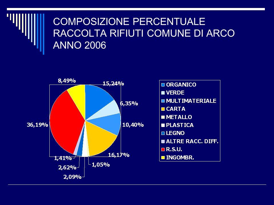 COMPOSIZIONE PERCENTUALE RACCOLTA RIFIUTI COMUNE DI ARCO ANNO 2006