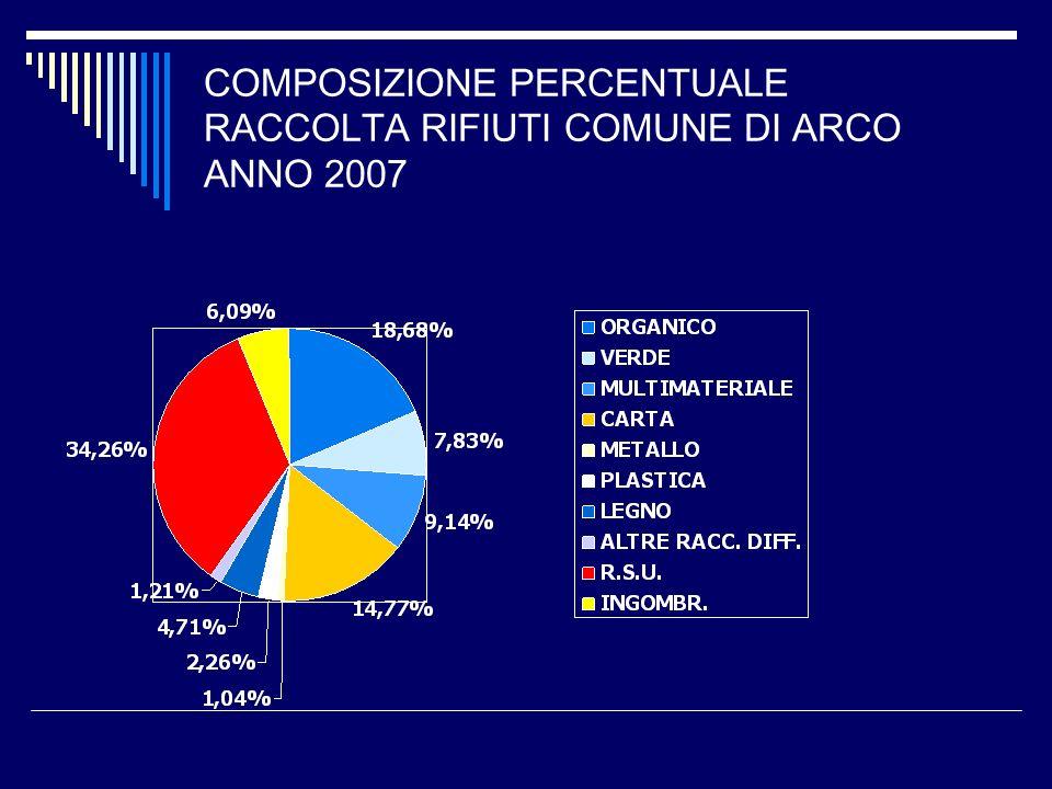 COMPOSIZIONE PERCENTUALE RACCOLTA RIFIUTI COMUNE DI ARCO ANNO 2007