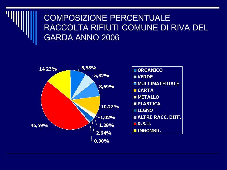COMPOSIZIONE PERCENTUALE RACCOLTA RIFIUTI COMUNE DI RIVA DEL GARDA ANNO 2006