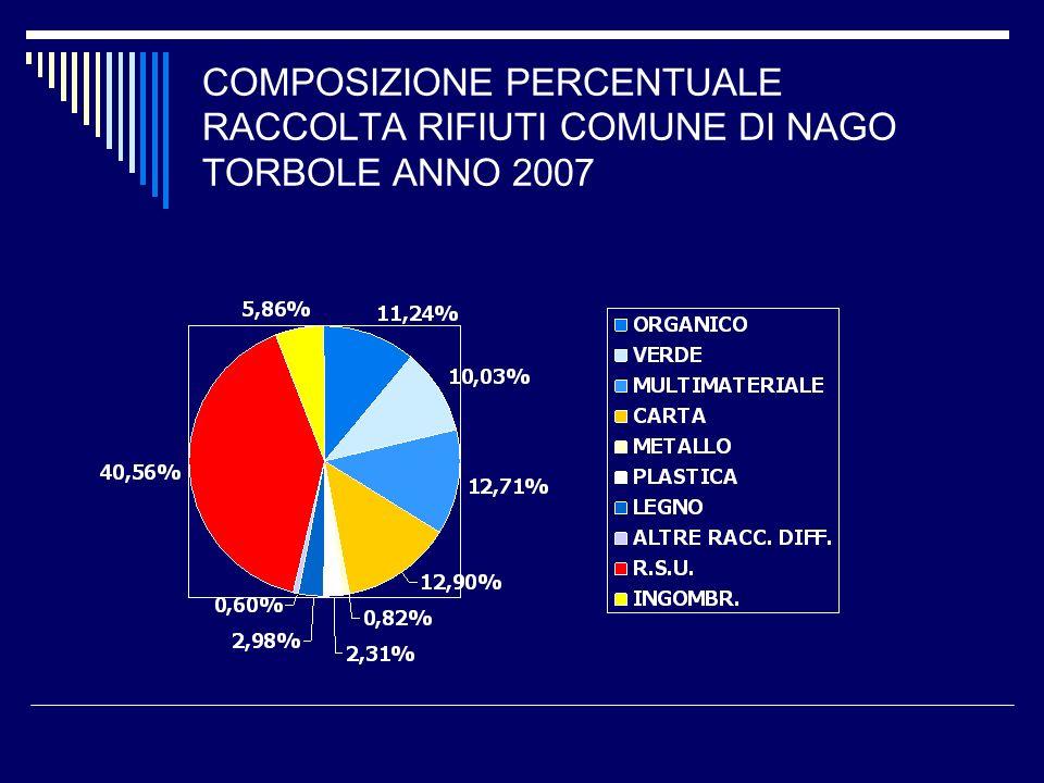 COMPOSIZIONE PERCENTUALE RACCOLTA RIFIUTI COMUNE DI NAGO TORBOLE ANNO 2007