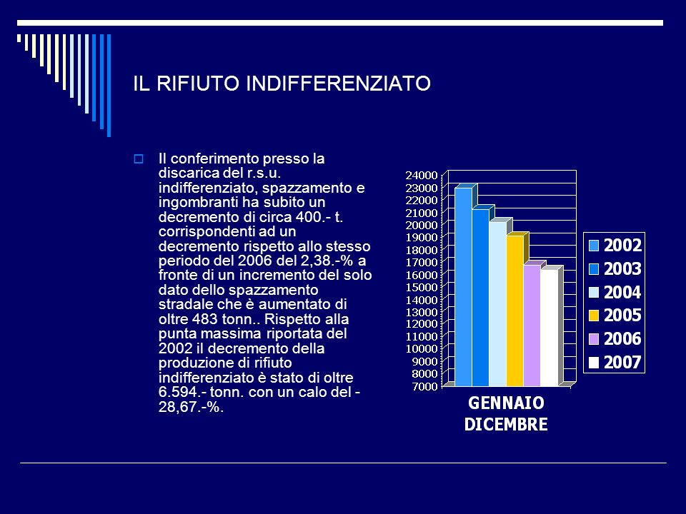 IL RIFIUTO DIFFERENZIATO Il calo di produzione dellindifferenziato si ritrova integralmente nella raccolta differenziata che ha subito un incremento di 1.005,849.- t.