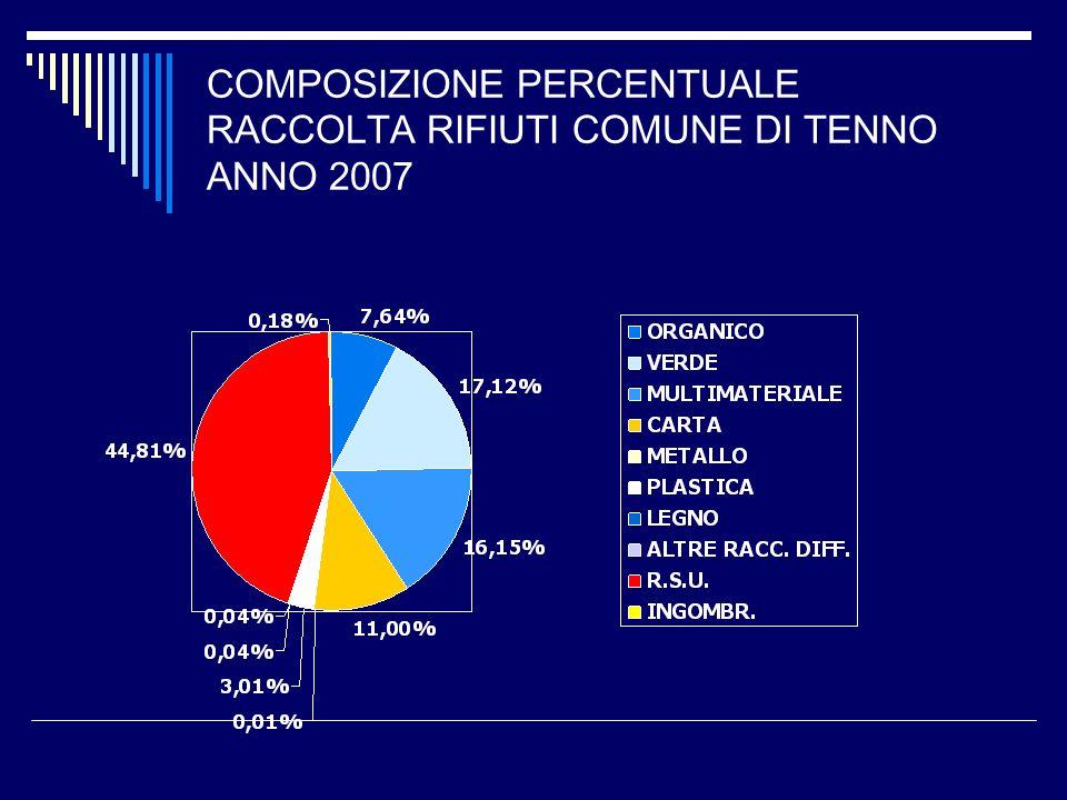 COMPOSIZIONE PERCENTUALE RACCOLTA RIFIUTI COMUNE DI TENNO ANNO 2007