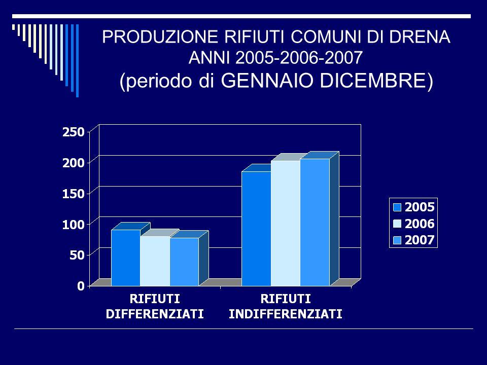 PRODUZIONE RIFIUTI COMUNI DI DRENA ANNI 2005-2006-2007 (periodo di GENNAIO DICEMBRE)
