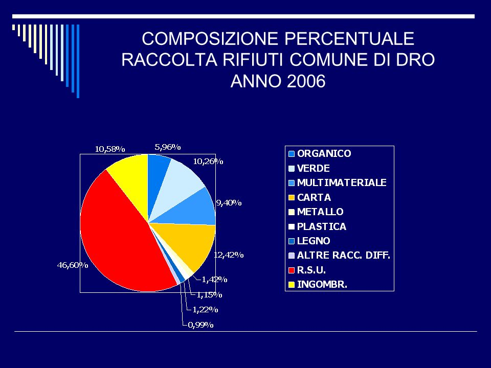 COMPOSIZIONE PERCENTUALE RACCOLTA RIFIUTI COMUNE DI DRO ANNO 2006