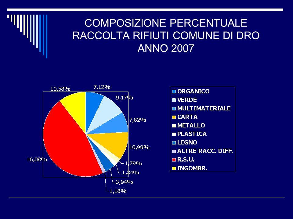 COMPOSIZIONE PERCENTUALE RACCOLTA RIFIUTI COMUNE DI DRO ANNO 2007