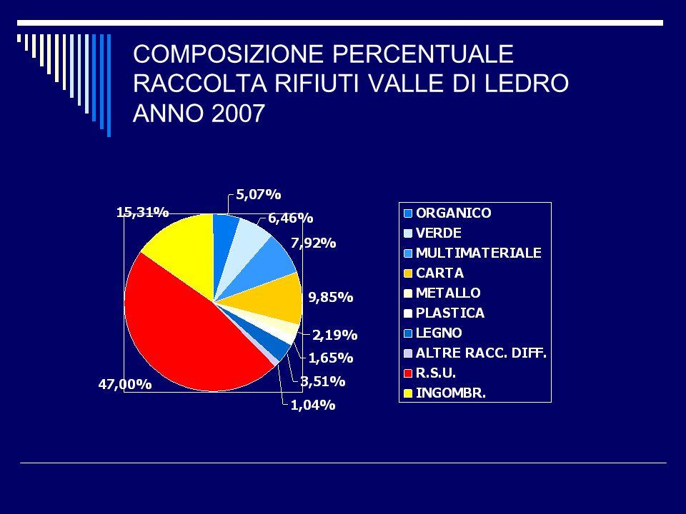 COMPOSIZIONE PERCENTUALE RACCOLTA RIFIUTI VALLE DI LEDRO ANNO 2007