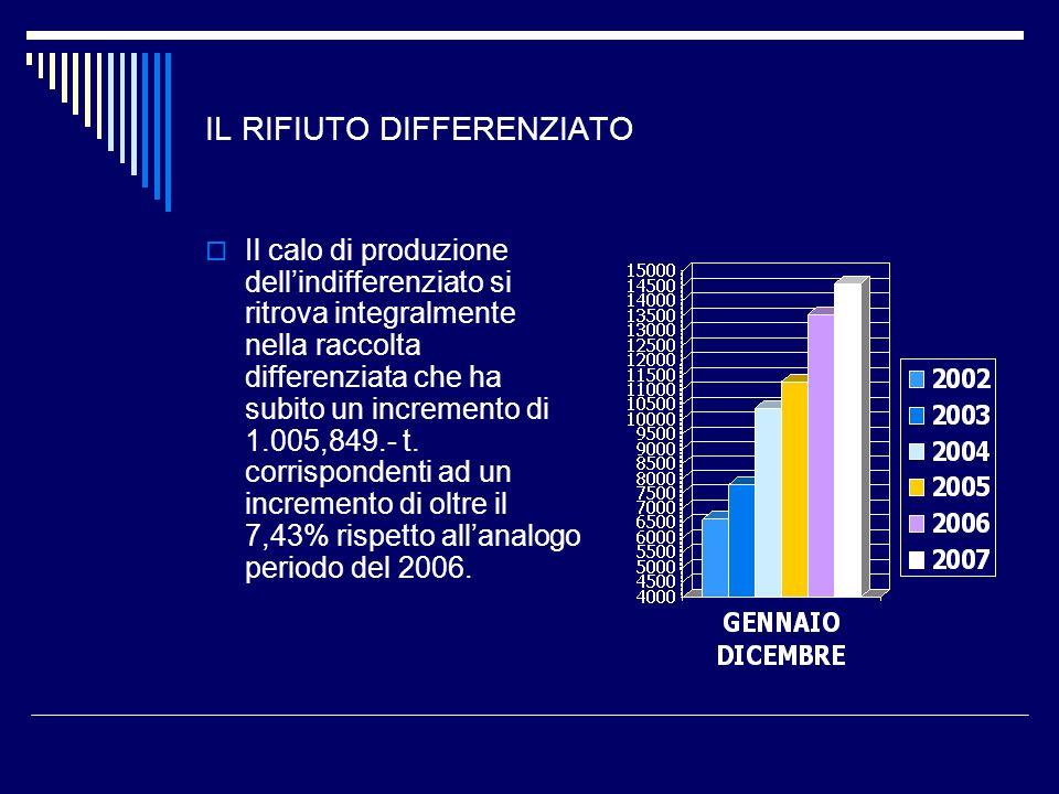IL RIFIUTO DIFFERENZIATO Il calo di produzione dellindifferenziato si ritrova integralmente nella raccolta differenziata che ha subito un incremento d