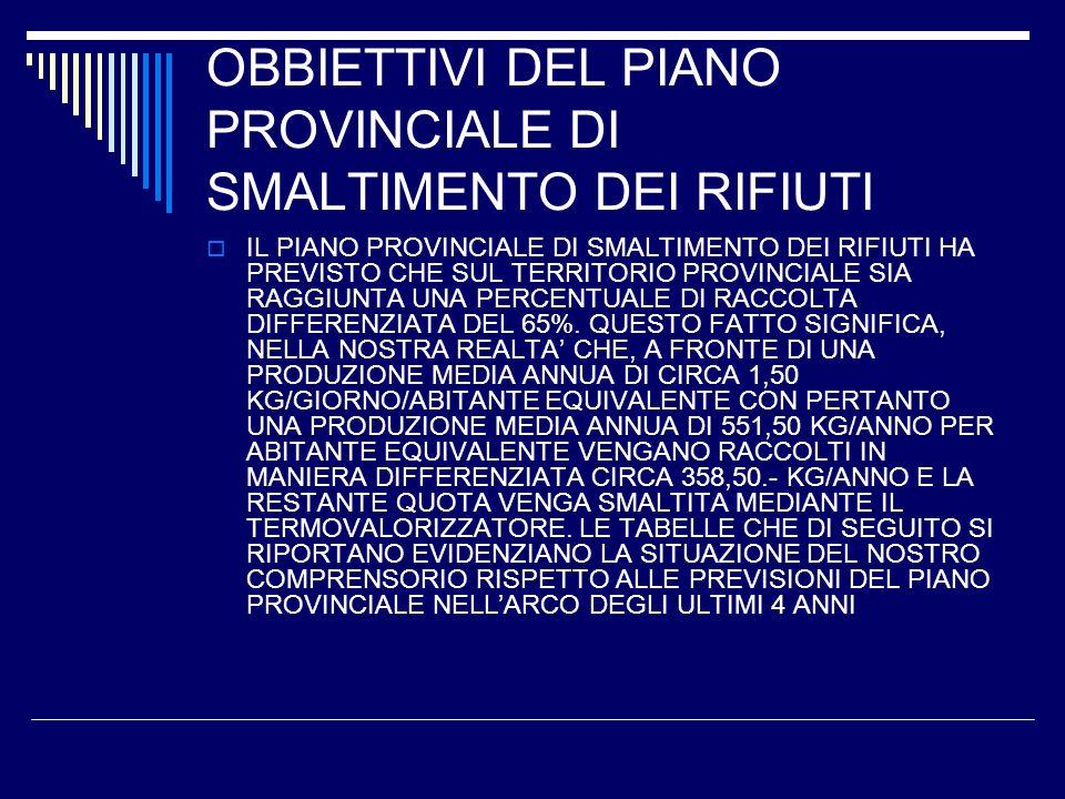 OBBIETTIVI DEL PIANO PROVINCIALE DI SMALTIMENTO DEI RIFIUTI IL PIANO PROVINCIALE DI SMALTIMENTO DEI RIFIUTI HA PREVISTO CHE SUL TERRITORIO PROVINCIALE