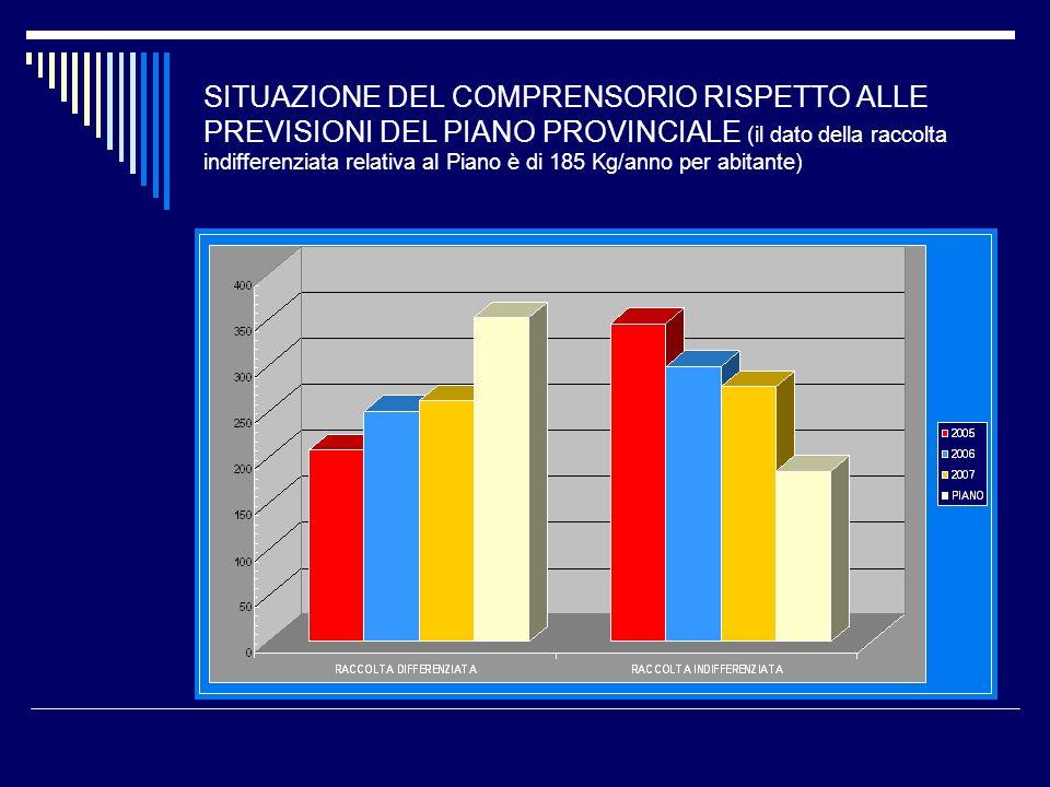 SITUAZIONE DEL COMPRENSORIO RISPETTO ALLE PREVISIONI DEL PIANO PROVINCIALE (il dato della raccolta indifferenziata relativa al Piano è di 185 Kg/anno