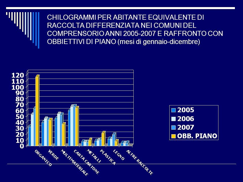 CHILOGRAMMI PER ABITANTE EQUIVALENTE DI RACCOLTA DIFFERENZIATA NEI COMUNI DEL COMPRENSORIO ANNI 2005-2007 E RAFFRONTO CON OBBIETTIVI DI PIANO (mesi di