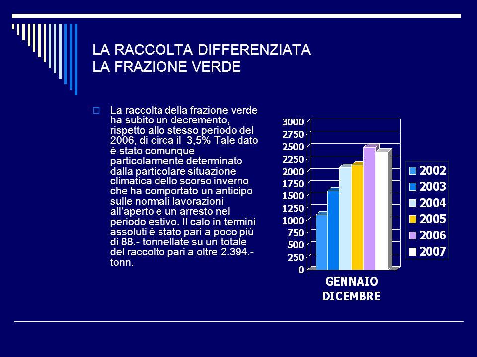 LA RACCOLTA DIFFERENZIATA LA FRAZIONE VERDE La raccolta della frazione verde ha subito un decremento, rispetto allo stesso periodo del 2006, di circa