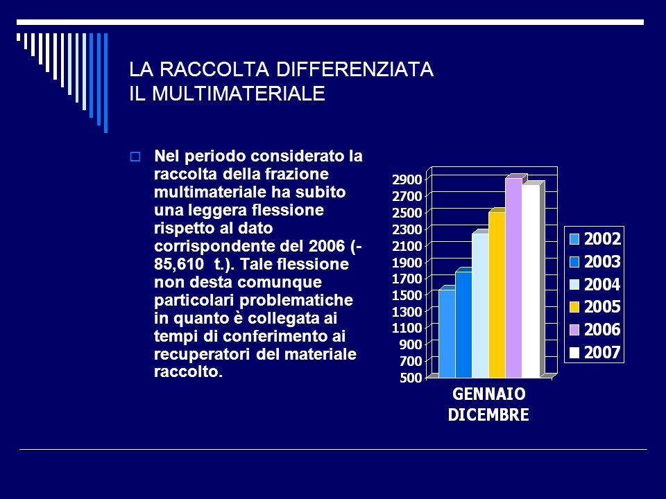 LA RACCOLTA DIFFERENZIATA CARTA E CARTONE Questa tipologia di raccolta rispetto allo stesso periodo del 2006 ha avuto una variazione positiva del 0,87.-% con un incremento in termini assoluti di circa 31.- tonn..