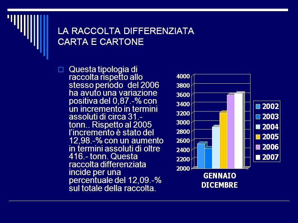 LA RACCOLTA DIFFERENZIATA CARTA E CARTONE Questa tipologia di raccolta rispetto allo stesso periodo del 2006 ha avuto una variazione positiva del 0,87