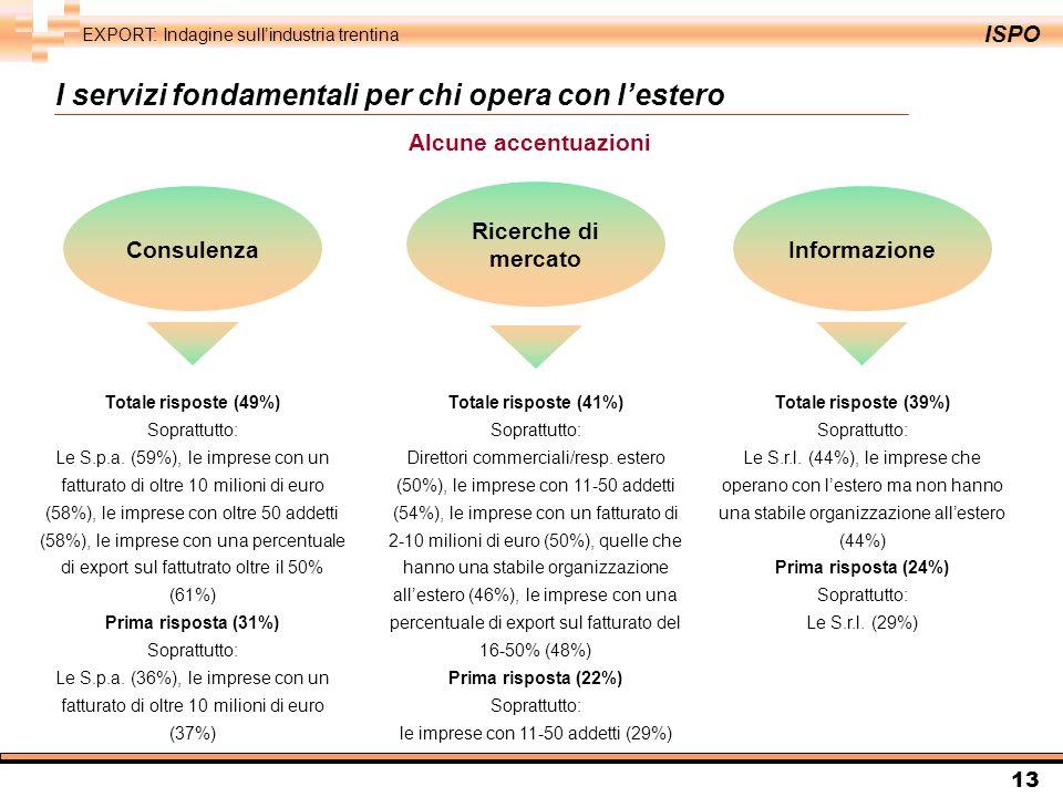 ISPO EXPORT: Indagine sullindustria trentina 13 Totale risposte (49%) Soprattutto: Le S.p.a.