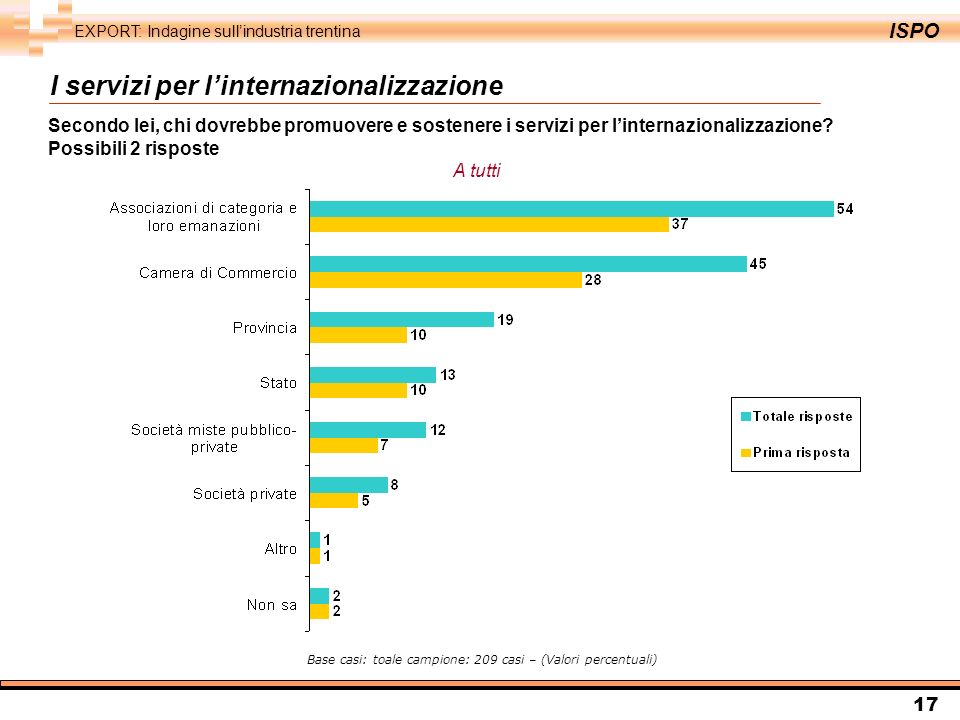 ISPO EXPORT: Indagine sullindustria trentina 17 Secondo lei, chi dovrebbe promuovere e sostenere i servizi per linternazionalizzazione.