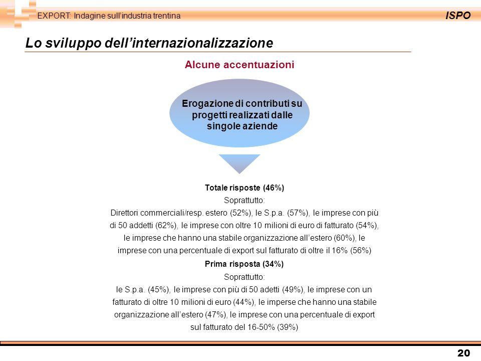 ISPO EXPORT: Indagine sullindustria trentina 20 Totale risposte (46%) Soprattutto: Direttori commerciali/resp.