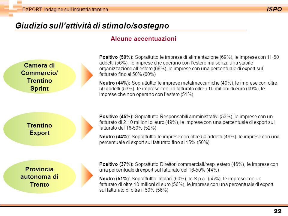 ISPO EXPORT: Indagine sullindustria trentina 22 Alcune accentuazioni Camera di Commercio/ Trentino Sprint Positivo (50%): Soprattutto le imprese di alimentazione (69%), le imprese con 11-50 addetti (56%), le imprese che operano con lestero ma senza una stabile organizzazione allestero (68%), le imprese con una percentuale di export sul fatturato fino al 50% (60%) Neutro (44%): Soprattuttto le imprese metalmeccaniche (49%), le imprese con oltre 50 addetti (53%), le imprese con un fatturato oltre i 10 milioni di euro (49%), le imprese che non operano con lestero (51%) Provincia autonoma di Trento Positivo (37%): Soprattutto Direttori commerciali/resp.