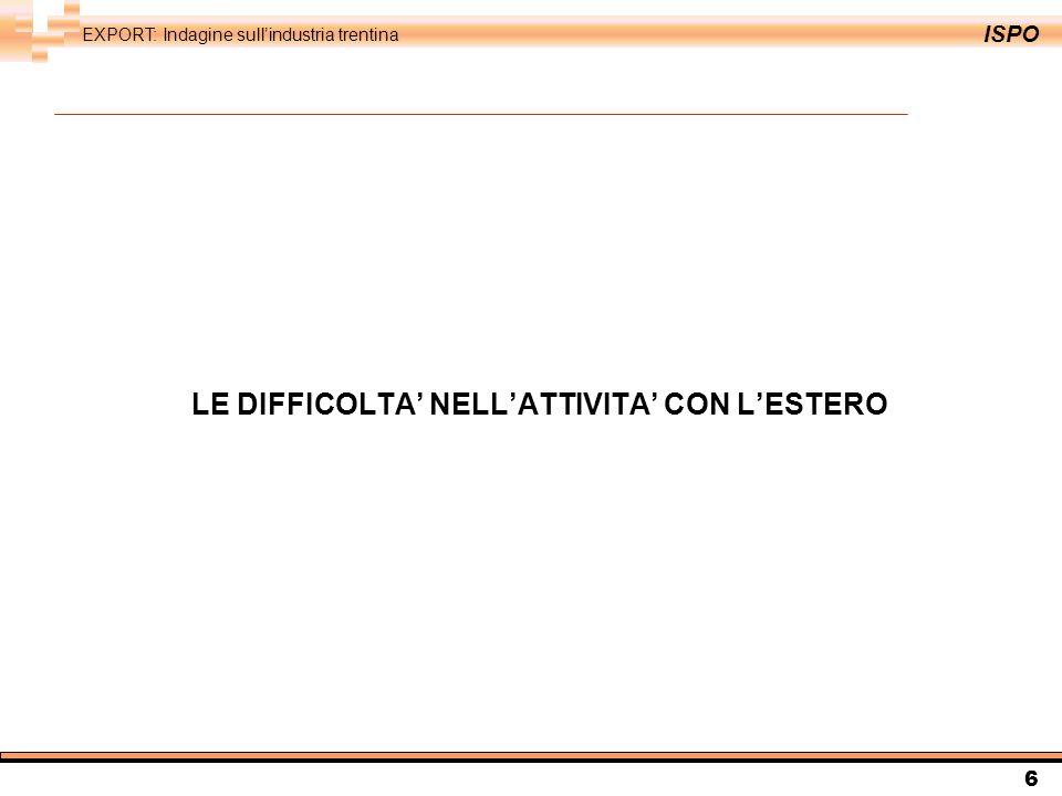 ISPO EXPORT: Indagine sullindustria trentina 6 LE DIFFICOLTA NELLATTIVITA CON LESTERO