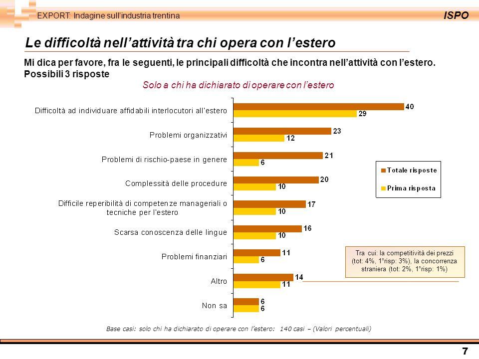 ISPO EXPORT: Indagine sullindustria trentina 8 Le difficoltà nellattività tra chi opera con lestero Base casi: solo chi ha dichiarato di operare con lestero: 140 casi – (Valori percentuali) Totale risposte (40%) Soprattutto: le imprese con 11-50 addetti ( 44%), le imprese che operano con lestero ma senza una stabile organizzazione allestero (44%) e le imprese con una percentuale di export sul fatturato del 16-50% (46%) Prima risposta (29%) Soprattutto: le imprese con 11-50 addetti ( 37%) Alcune accentuazioni Difficoltà ad individuare affidabili interlocutori allestero