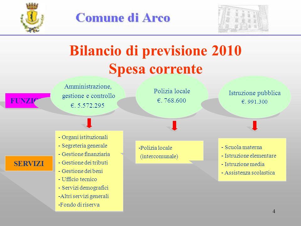 4 FUNZIONI Amministrazione, gestione e controllo.5.572.295 Polizia locale.
