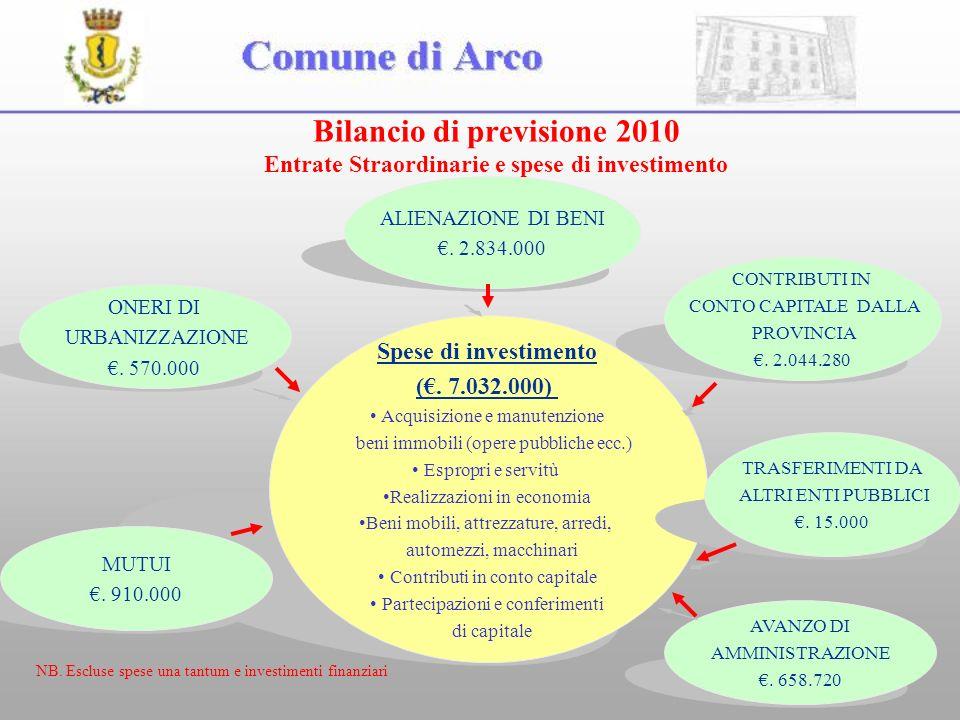 9 Bilancio di previsione 2010 Entrate Straordinarie e spese di investimento ONERI DI URBANIZZAZIONE.
